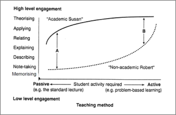 Figuur 'Student orientation, teaching method and level of engagement'. Bron: pagina 6 van boek TFQLU van Biggs