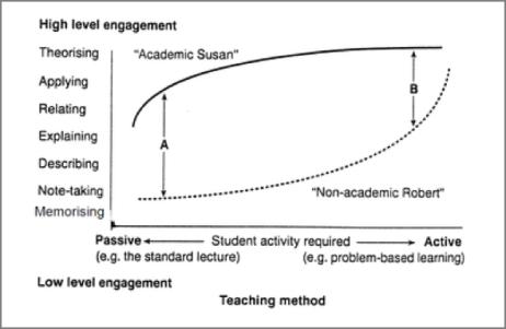 Figuur 'Student orientation, teaching method and level of engagement'. Bron: pagina 6 van boek TFQLU van Biggs