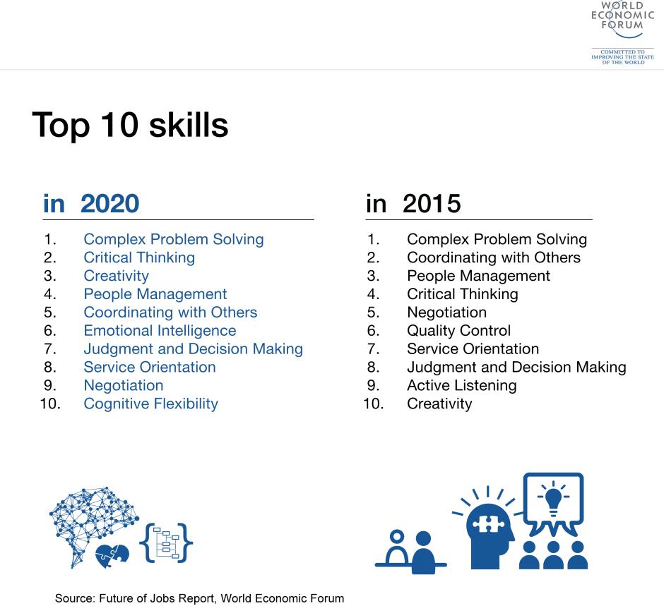 Future of Jobs Report, World Economic Forum