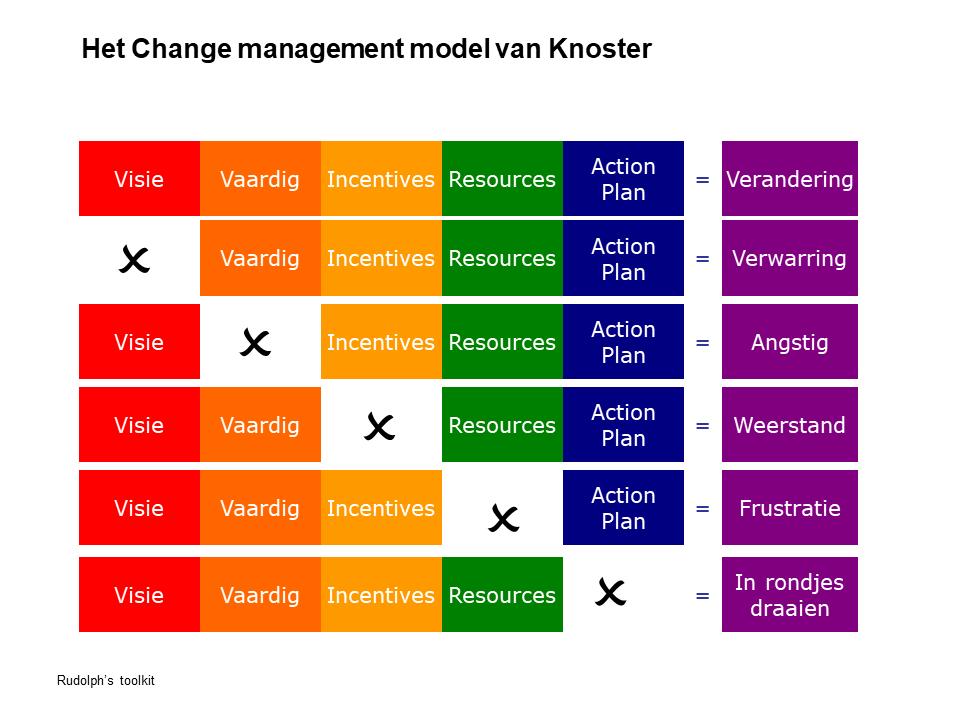 Model van Knoster om een veranderingsproces te beschrijven.
