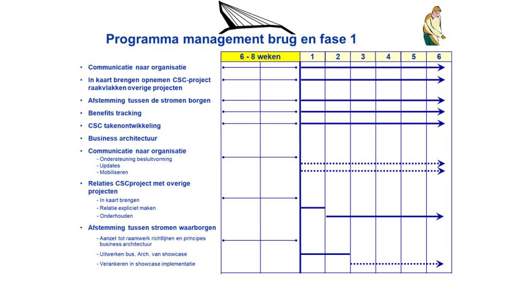 Project plan voorbeeld3