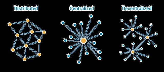 Three ways of network links